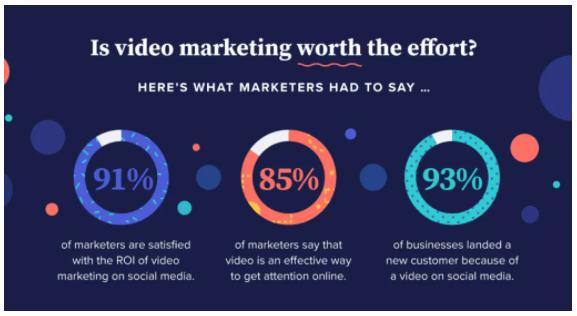 video marketing 2021